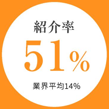 紹介率 56%